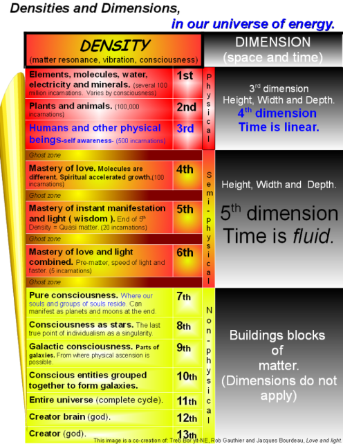 Density_and_Dimensions